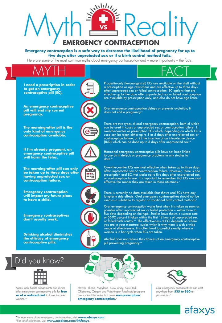 Top 8 myths about emergency contraception [Infographic]