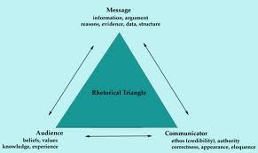 Logos Rhetorical Device Examples