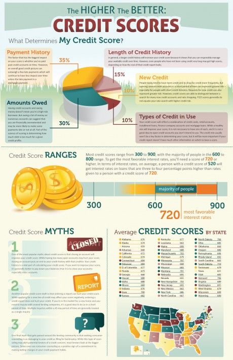 Infographic: How your credit score impacts your home buy | DeadlineNews.Com | Real Estate News