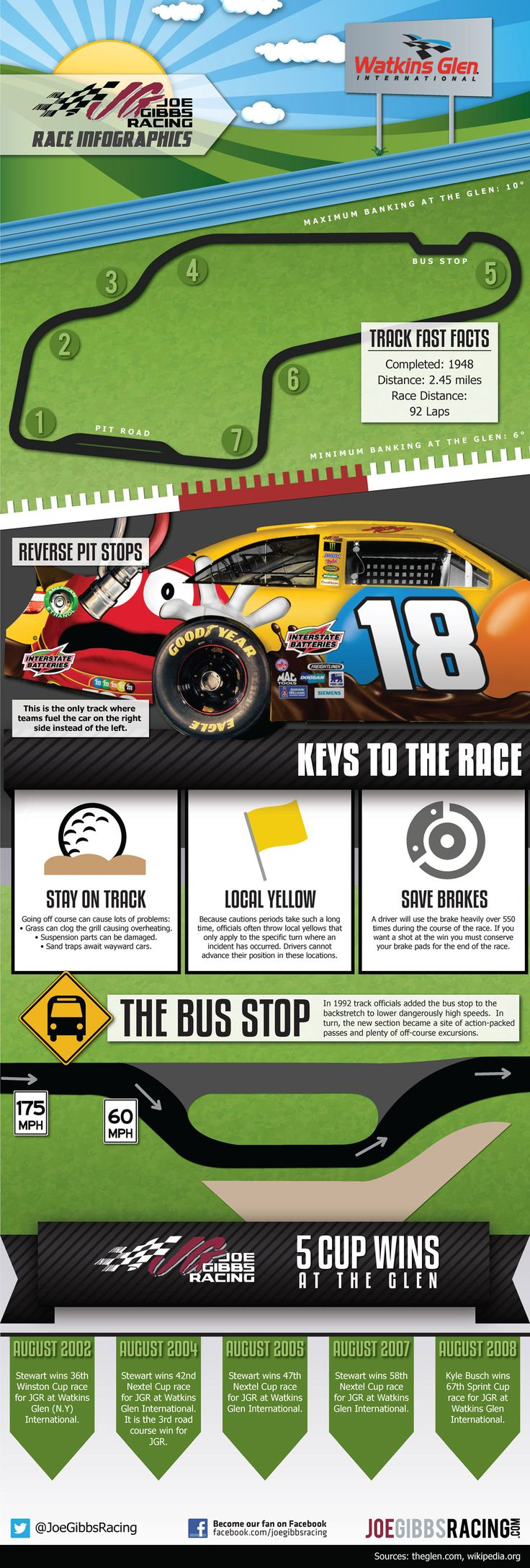 NASCAR Infographic on Watkins Glen International. One of two road courses on the schedule. #nascar