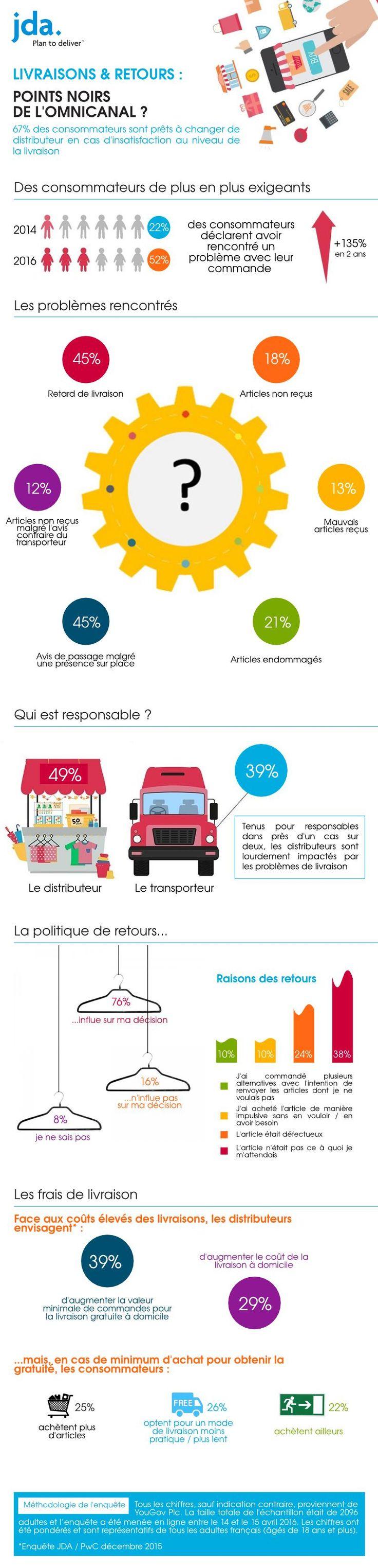Livraisons & retours: Points noirs de l'omnicanal? 67% des consommateurs sont prêts à changer de distributeur en cas d'insatisfaction au niveau de la livraison ecommerce