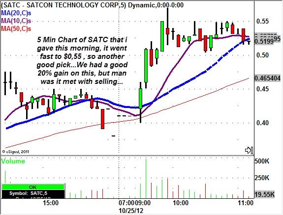 OCT26SATC Chart, Technology