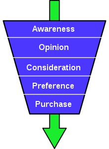 St. Elmo Lewis' idea is often referred to as the AIDA-model - an acronym which stands for Awareness, Interest, Desire, and Action. This staged process is summarized below:  AWARENESS – the customer is aware of the existence of a product or service  INTEREST – actively expressing an interest in a product group  DESIRE – aspiring to a particular brand or product  ACTION – taking the next step towards purchasing the chosen product