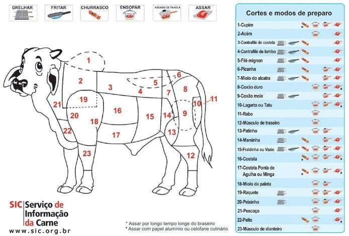 Como cozinhar cada corte de carne