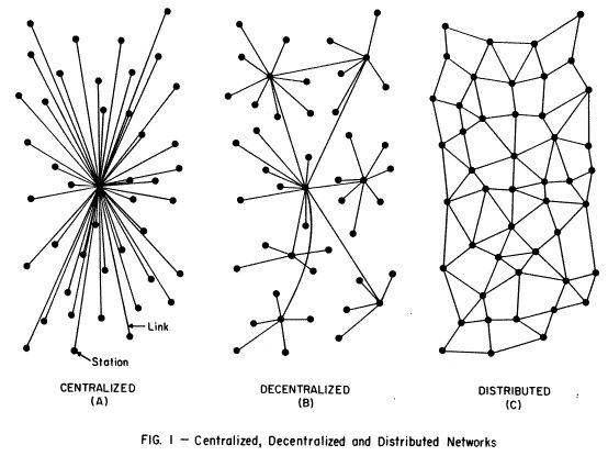 Networks | Larval Subjects .