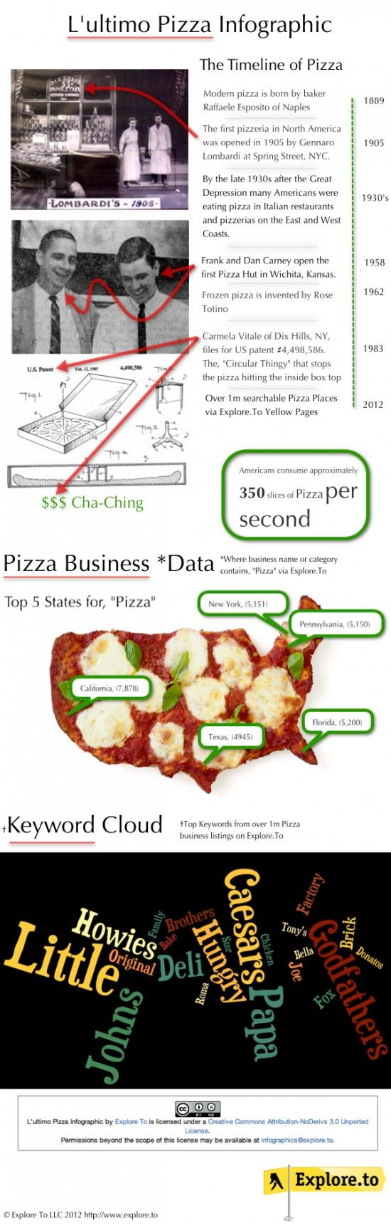 How many slices of Pizza are eaten per second in America? More fun facts.