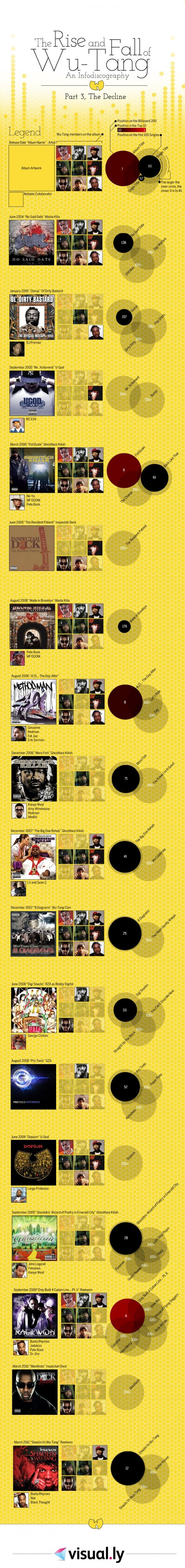 The Rise and Fall of Wu-Tang: Part 3 - The Decline