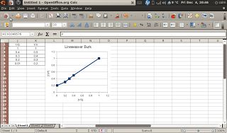 My Meanderings: How To Create Lineweaver Burk Graph - Openoffice Calc