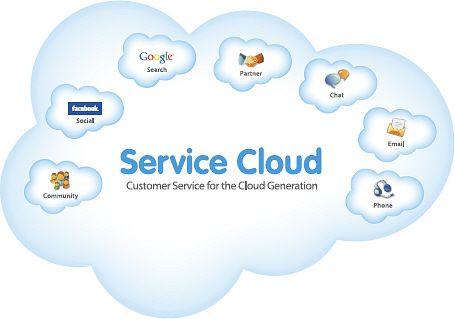 Kietron provides cloud computing it about consumer applications, web applications or enterprise applications, virtual private cloud enablement and management services.