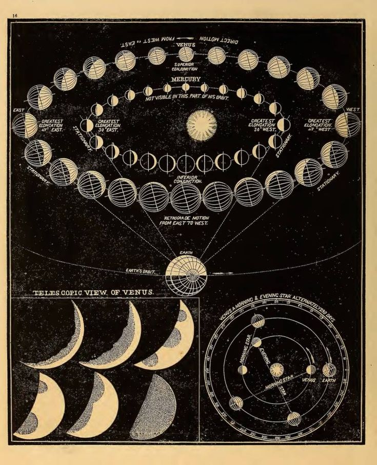 Celestial Illustrations from Smith's Illustrated Astronomy (1851) - Flashbak Room Posters, Poster Wall, Poster Prints, Galaxy Planets, Galaxy Art, Photo Wall Collage, Picture Wall, Vintage Prints, Wall Prints