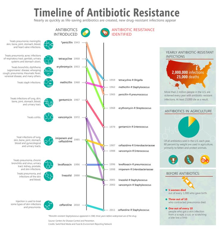 Infographic: Timeline of Antibiotic resistance