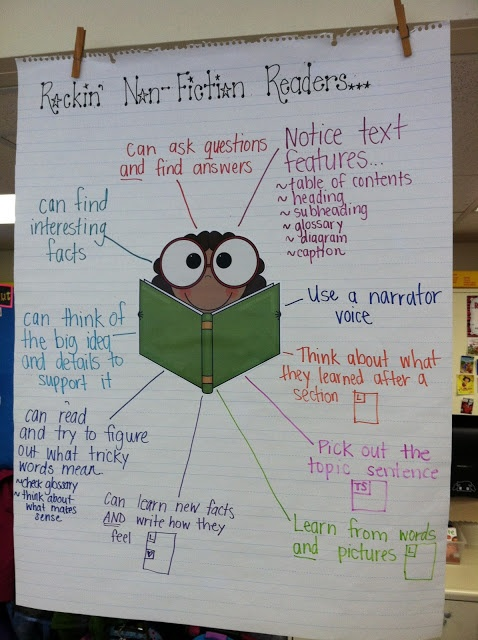 Reading Non-Fiction Anchor Chart...the page doesn't exist anymore, but you can see what you need. :)