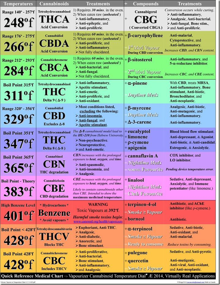 Medical Cannabis, cannabinoids, THC, CBD