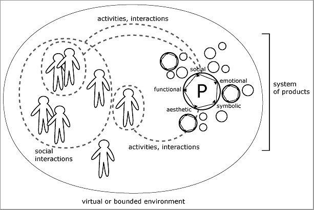 cultural studies diagram