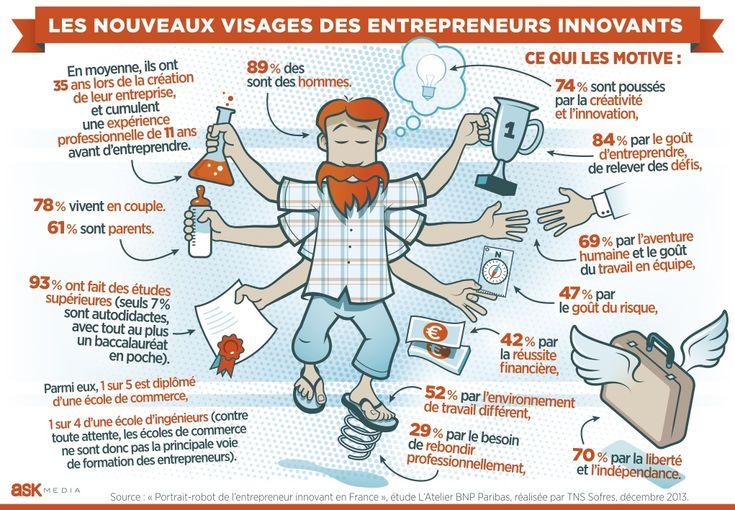 (ASK MEDIA POUR LA TRIBUNE) Le profil des nouveaux entrepreneurs