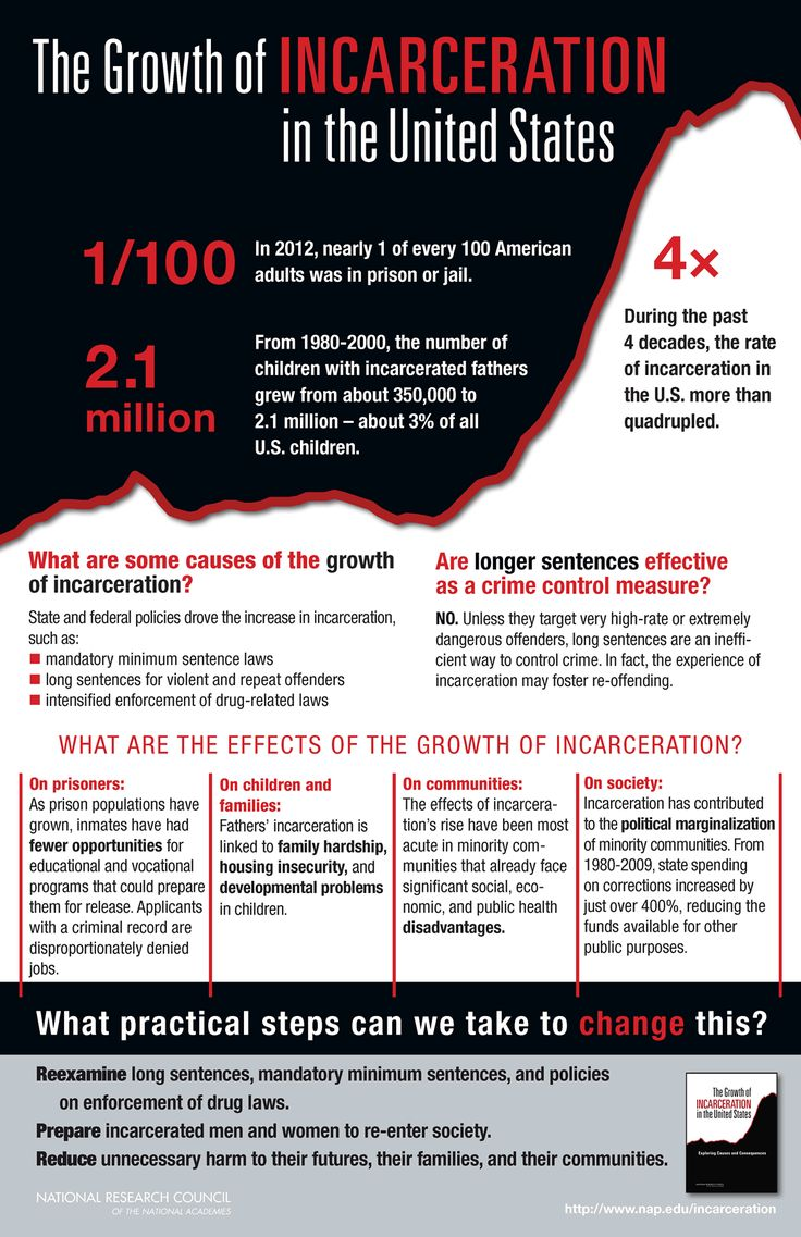 Thisgraphic From The National Academies Press Highlights The Causes  And Effects Of The Increasing Rate