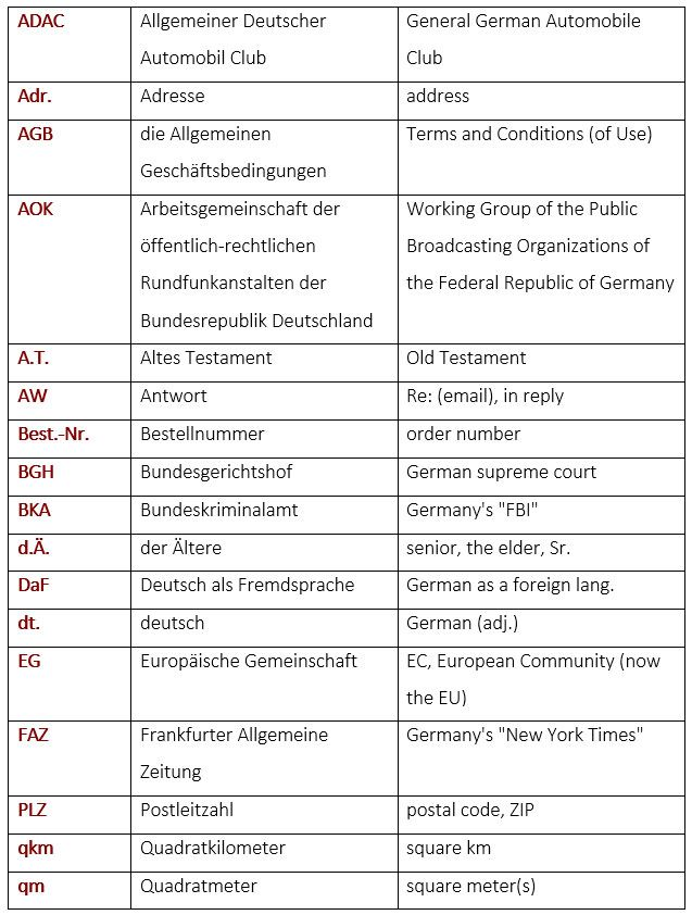common german abbreviations deutsche abk rzungen learn german vocabulary german english. Black Bedroom Furniture Sets. Home Design Ideas