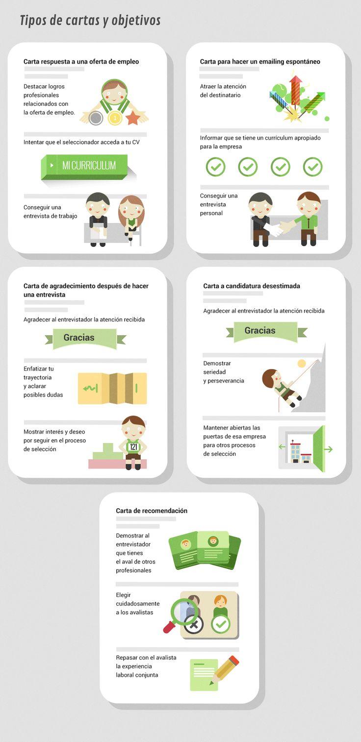 Tipos de cartas relacionadas con la búsqueda de #empleo vía: @Infoempleo.com  #infografia #infographic