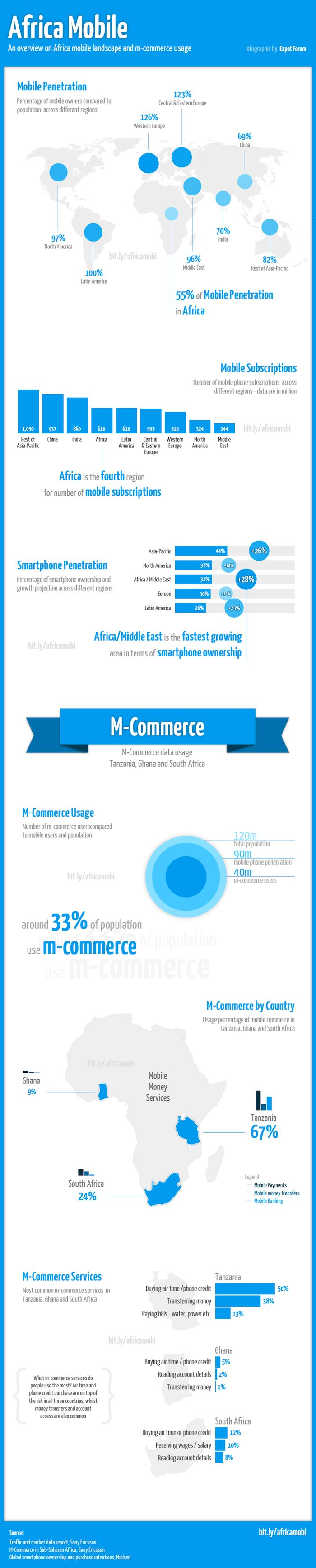 An overview on Africa mobile landscape and m-commerce usage {Expat Forum}