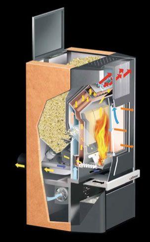 Pelletkachel verwarming. Efficiënt en milieuvriendelijk je huis verwarmen. Overzicht voor- en nadelen | Duurzaam thuis