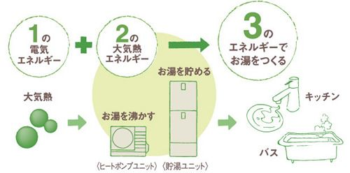http://ecobk.jp/ecolife/earth.html