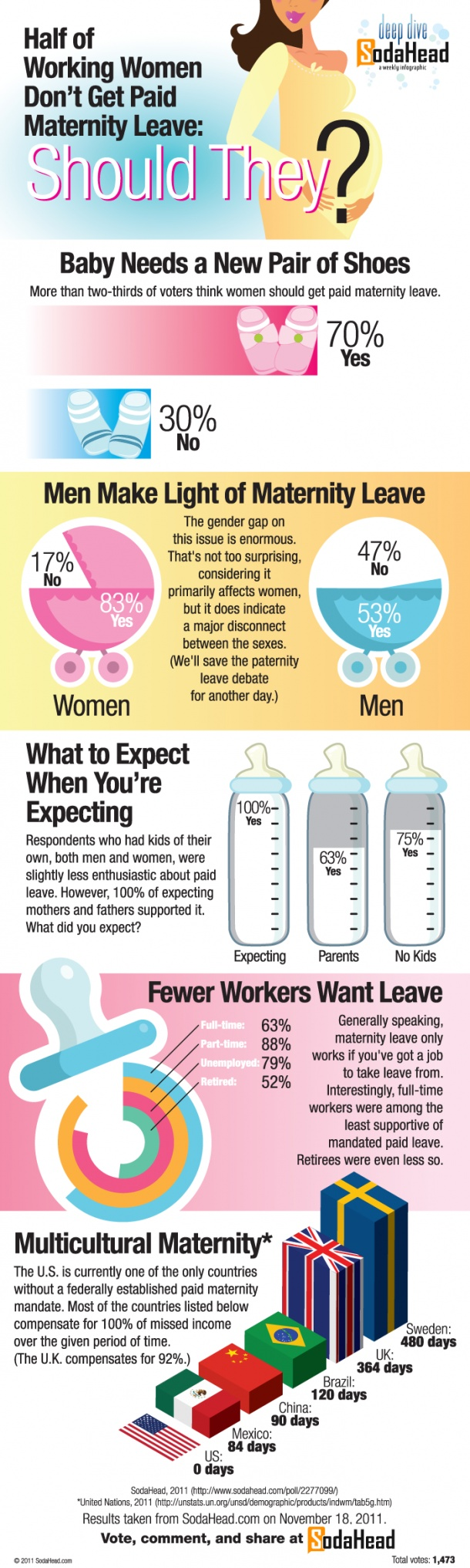 Half of Working Women Don't Get Paid Maternity Leave: Should They? [INFOGRAPHIC]