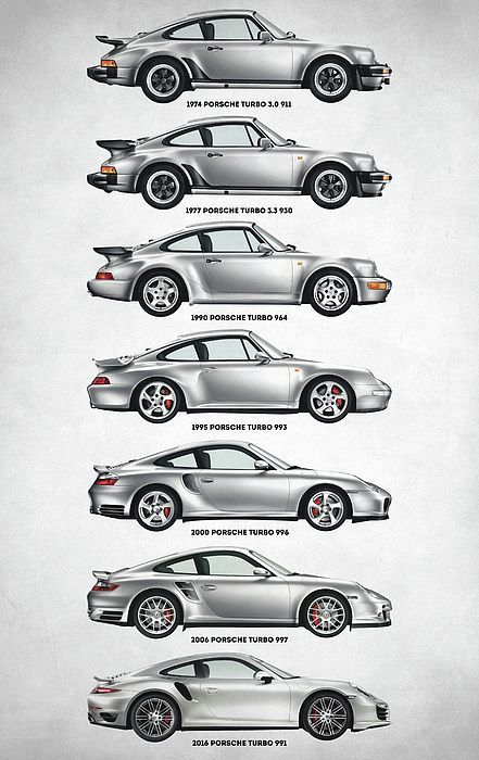 porsche 911 turbo, evolution, timeline, car, cars, porsche, 993, turbo, fast, 91… #Autos