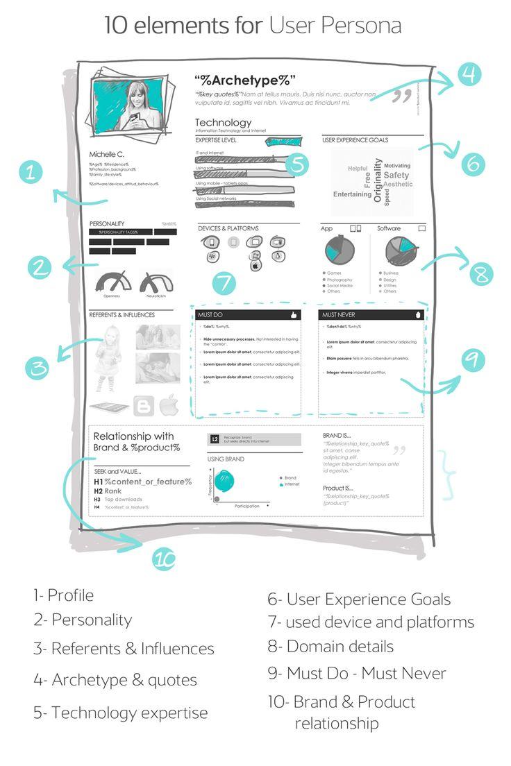 """Un receta paso a paso de UX Lady, incluyendo 10 elementos para definir a sus """"Personas"""". #UserPersonas #UX #UCD"""