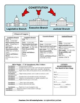 One of my best worksheets. I have a lot of good info in a small amount of space. This is a study guide AND also a quiz. This covers the 3 Branches of Government, The Bill of Rights, and Citizen Responsibilities. (Page 1 Thumbnail did not come out just right... the word document is fine though.)
