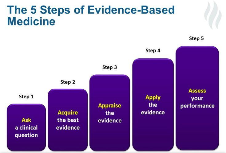 Steps of Evidence-Based Medicine