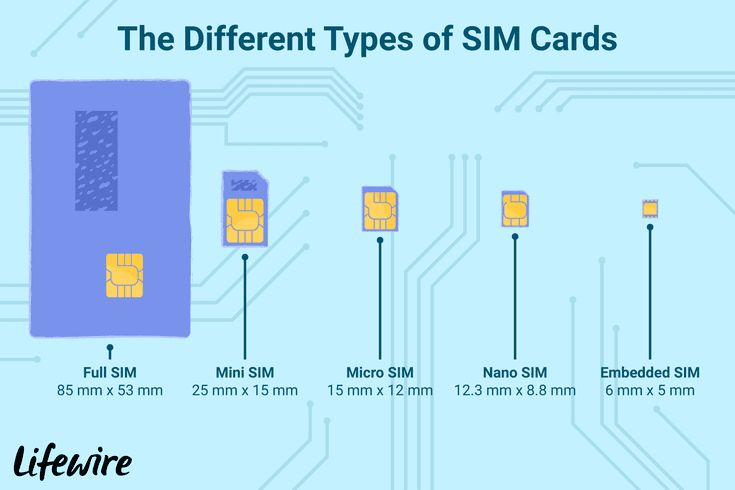 Here S Everything You Need To Know About Sim Cards With Images