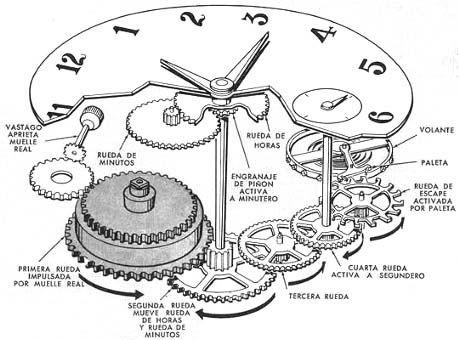 Una de las herramientas más comunes y de uso cotidiano en el mundo entero, son los relojes, útiles aparatos que fueron inventados para medir el curso del t