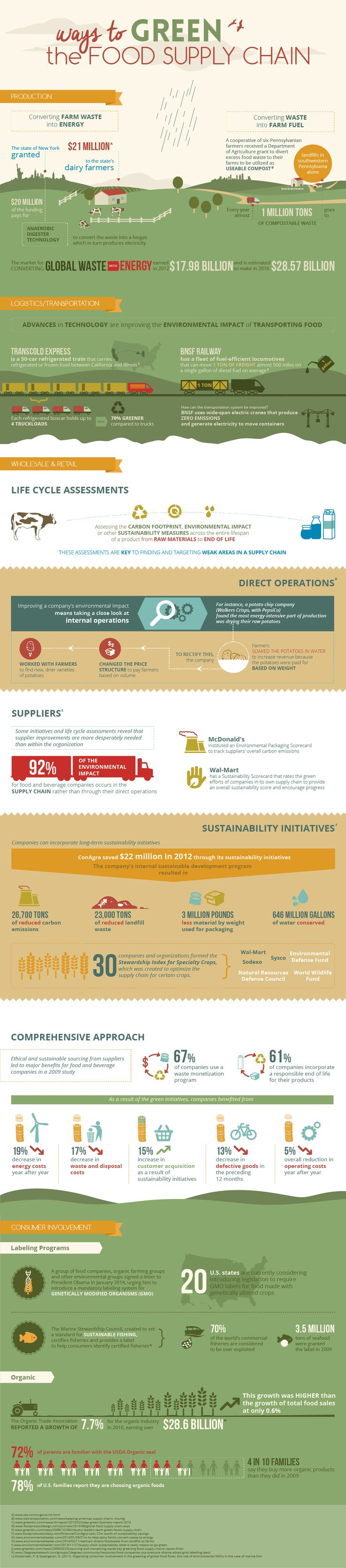 Ways to Green the Food Supply Chain [Infographic] | ecogreenlove ••• Created and brought to you by Marylhurst University's Online MBA in Sustainable Business program