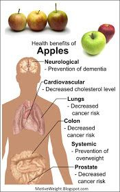Health Benefits of Eating Apples