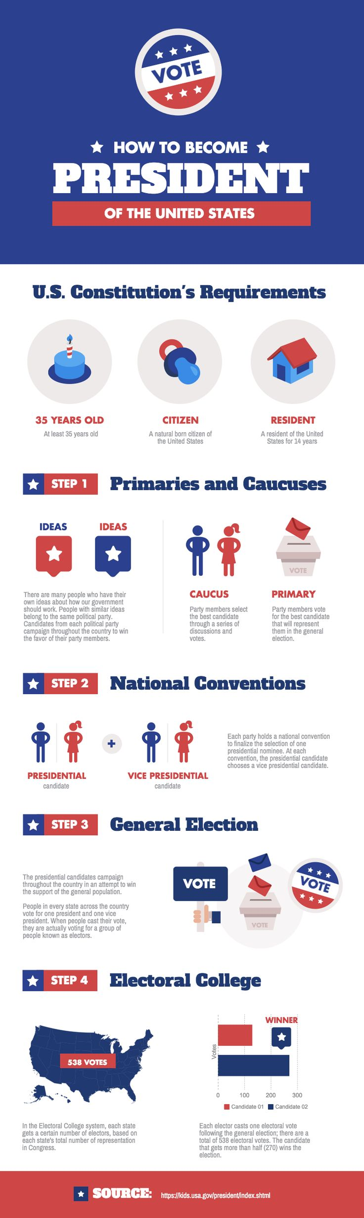 With the build up to the Presidential Elections happening later this year, this infographic template uncovers what it takes to hold the position of the most powerful leader in the world. This template is best used to visualize a process or step-by-step guide for any topic. | Create your #infographic at piktochart.com More