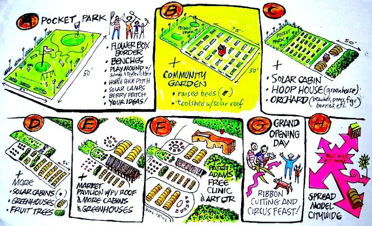Here's an example of the LOAM grassroots process. We start with a pocket park, add a garden, then solar cabin and greenhouses, then orchard, pavilion and clinic, until we provide Philadelphia with a great green heart.
