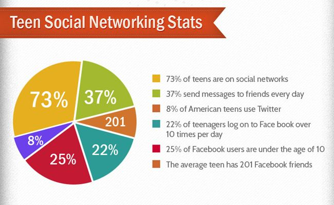 Facts about teens and arson