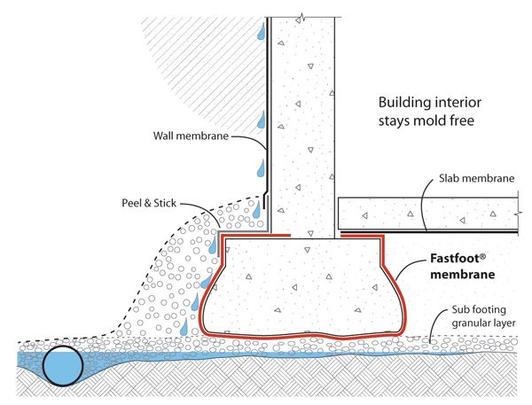 Fastfoot® is a damp proof membrane, preventing ground moisture wicking into the footing concrete, providing a drier, healthier indoor environment.