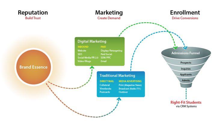 Higher Education Marketing.