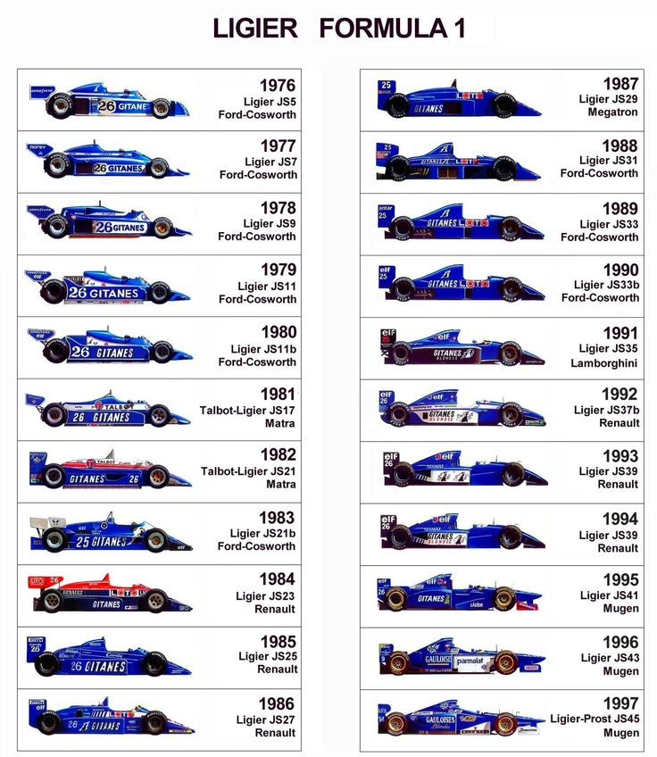 formula 1 teams past and present