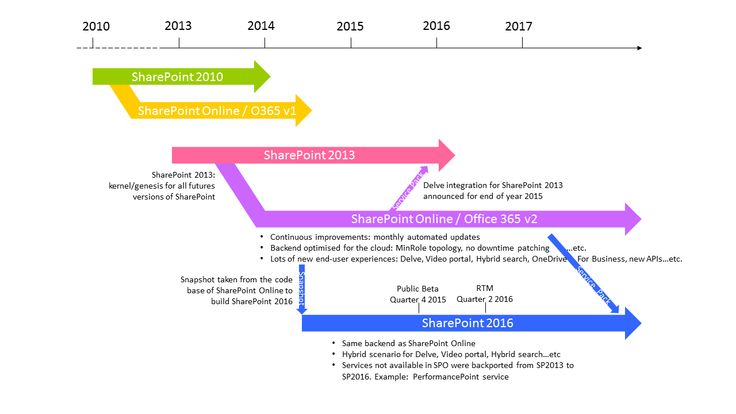 SharePoint 2016 and SharePoint release road-map