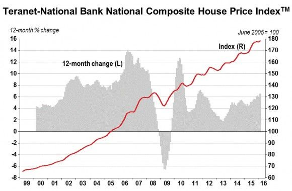 Teranet-National Bank House Price Index – #HomePrices up 0.6% in February