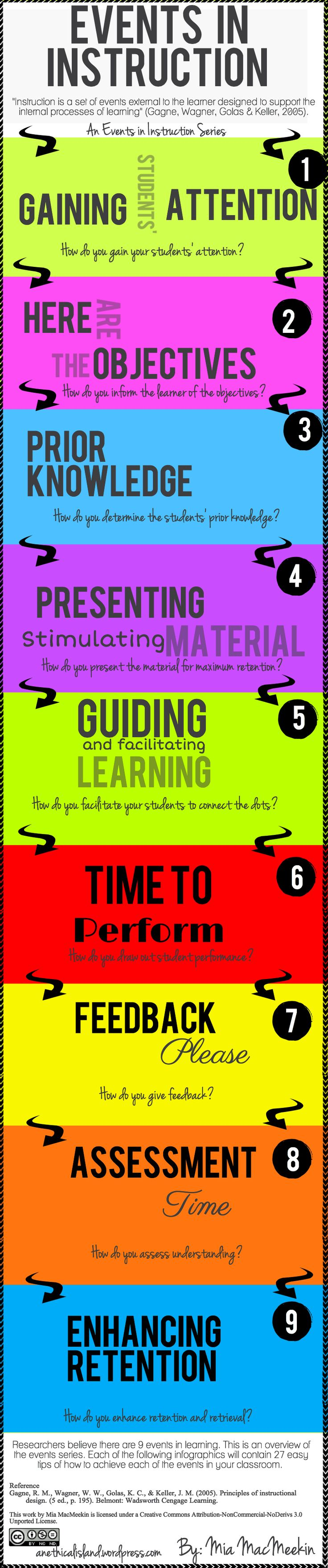 E learning poster designs - 9 Events In Instruction