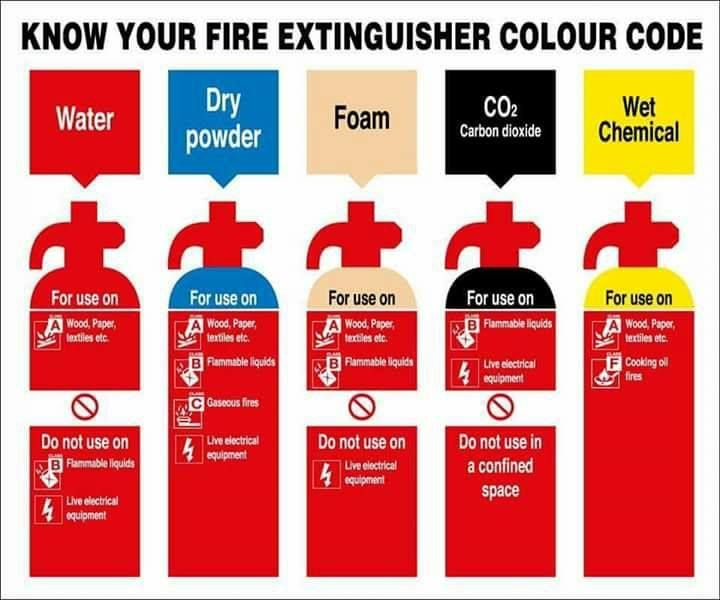 fire extinguisher color codes