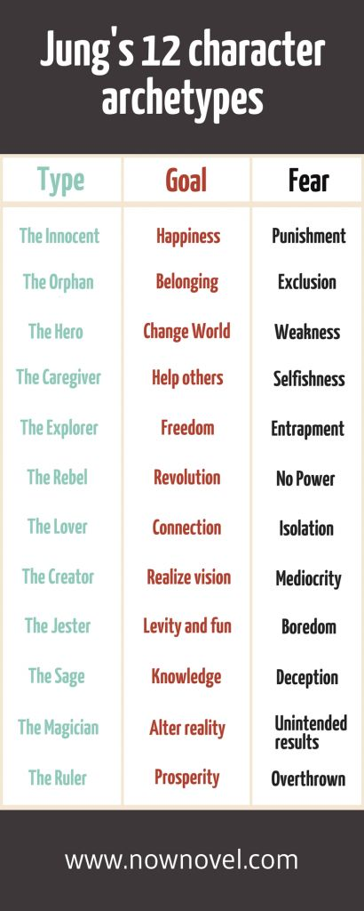 Jung's 12 character archetypes: Plan your characters.