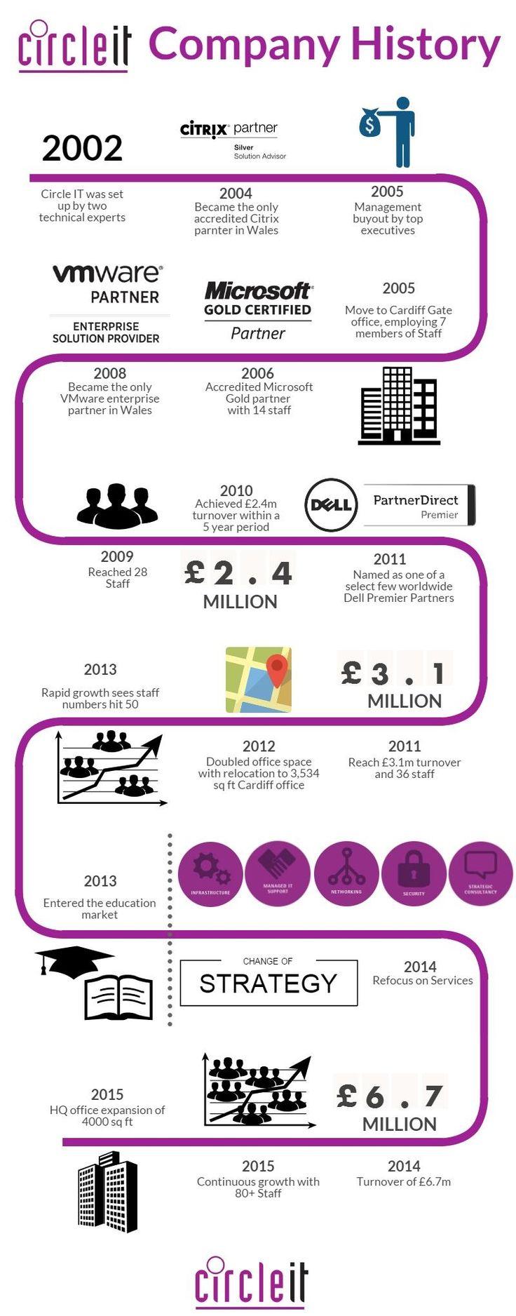 Circle IT Company History Timeline
