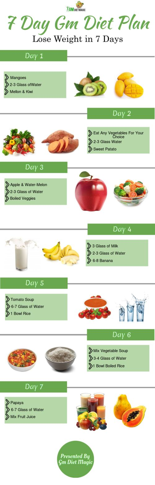 Your diet always play an essential role in your fitness. All you need to do is eat fresh and in accordance with proportion of vitamins and minerals required for our body. GM diet 7 day plan is a well prepared diet chart for each day of a week. Each day diet has been created understanding the importance of various vitamins and minerals required by us. So, all you need to do is follow this 7 day diet plan menu as per the day and record the results at the end of the week.