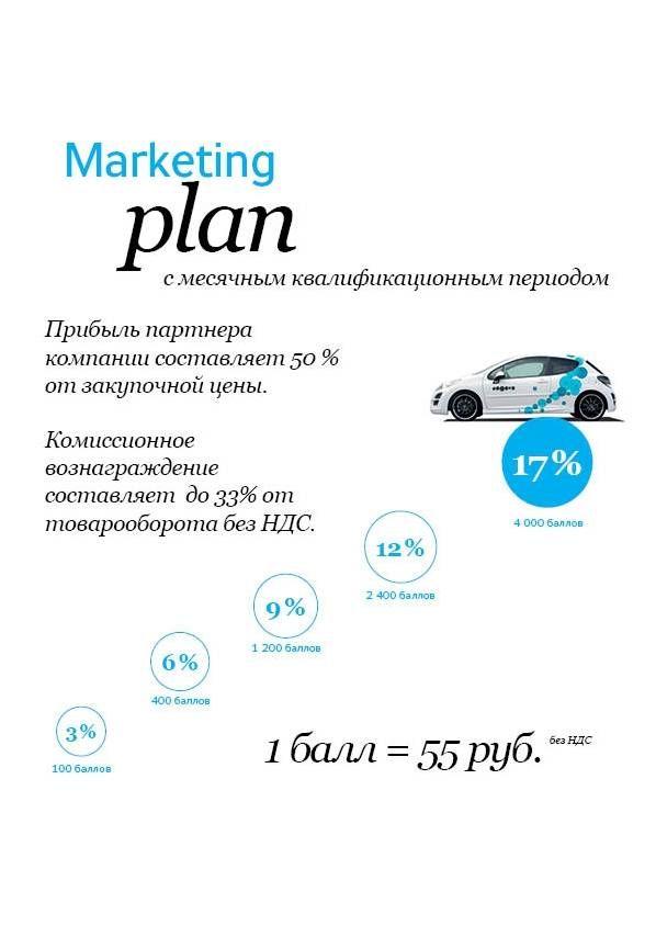 Маркетинговый план Essens - http://essensclub.cz/prezentace/presentation/ - Регистрация Нового члена клуба ESSENS - http://www.essensworld.ru/ - Essens ID:  10001234