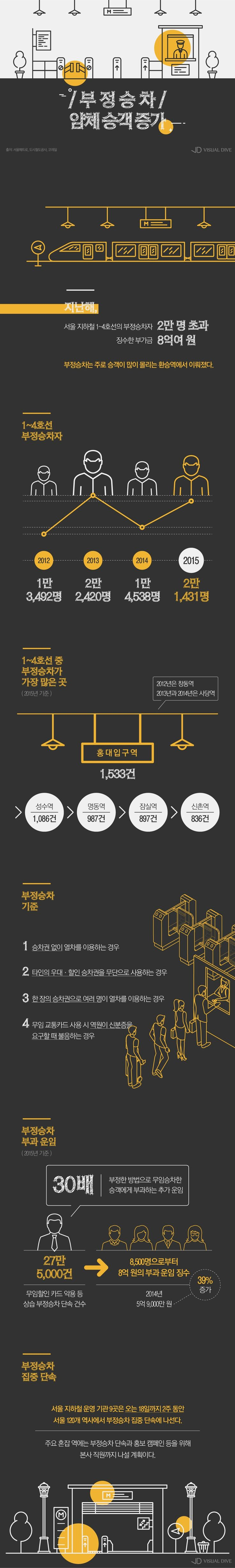 지하철 부정승차 승객 증가…7일부터 집중단속 실시 [인포그래픽] #metro / #Infographic ⓒ 비주얼다이브 무단 복사·전재·재배포 금지