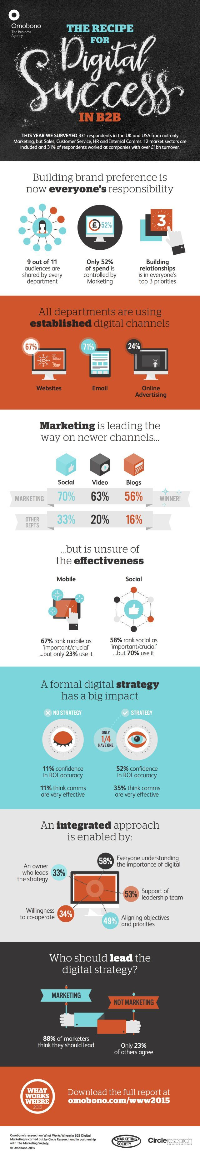 Erfolg im Digital Marketing für B2B-Unternehmen via Social Media [Infografik]